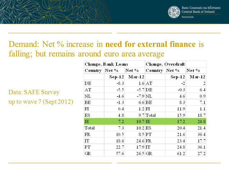 Demand: Net % increase in need for external finance is falling; but remains around euro area average Data: SAFE Survey up to wave 7 (Sept 2012)