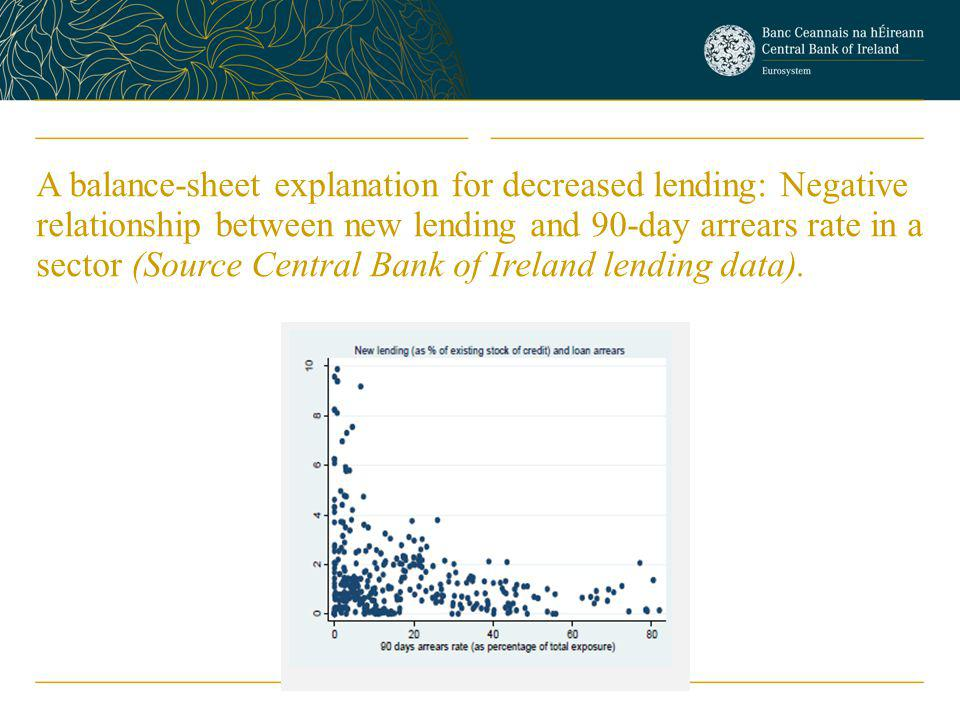 A balance-sheet explanation for decreased lending: Negative relationship between new lending and 90-day arrears rate in a sector (Source Central Bank of Ireland lending data).