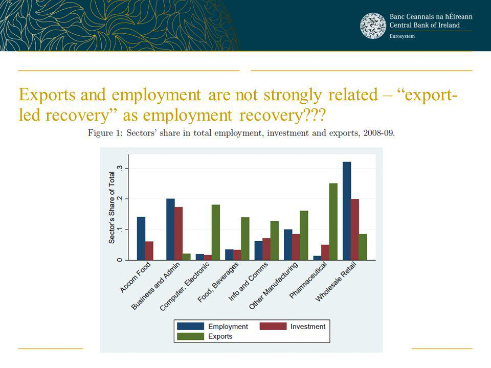 Exports and employment are not strongly related – export- led recovery as employment recovery???