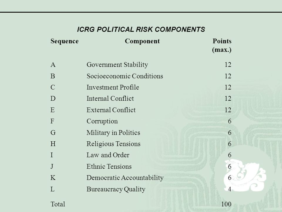 ICRG POLITICAL RISK COMPONENTS SequenceComponentPoints (max.) AGovernment Stability12 BSocioeconomic Conditions12 CInvestment Profile12 DInternal Conf