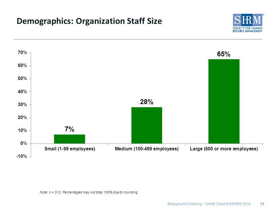 Background Checking - Credit Checks| ©SHRM 2010 Demographics: Organization Staff Size 14 Note: n = 312.