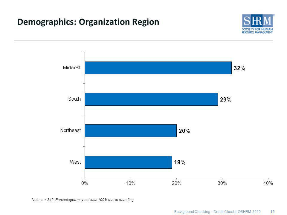 Background Checking - Credit Checks| ©SHRM 2010 Demographics: Organization Region 15 Note: n = 312.