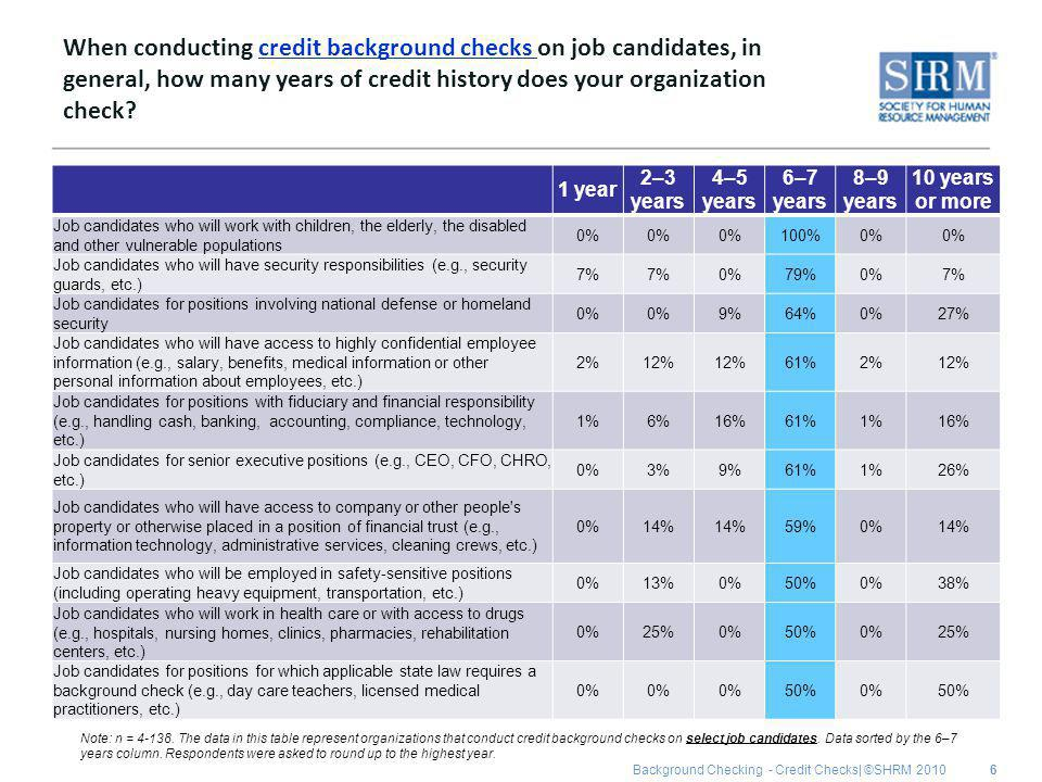 Background Checking - Credit Checks| ©SHRM 2010 When conducting credit background checks on job candidates, in general, how many years of credit history does your organization check.