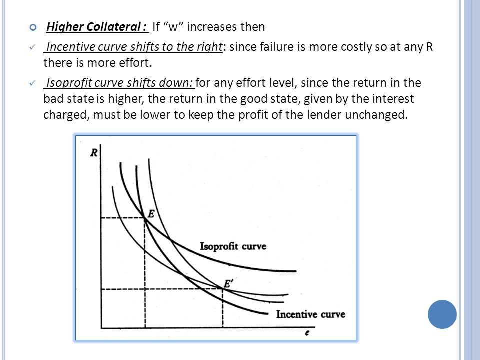 Higher Collateral : If w increases then Incentive curve shifts to the right: since failure is more costly so at any R there is more effort.