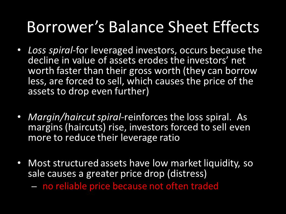 Borrowers Balance Sheet Effects Loss spiral-for leveraged investors, occurs because the decline in value of assets erodes the investors net worth faster than their gross worth (they can borrow less, are forced to sell, which causes the price of the assets to drop even further) Margin/haircut spiral-reinforces the loss spiral.