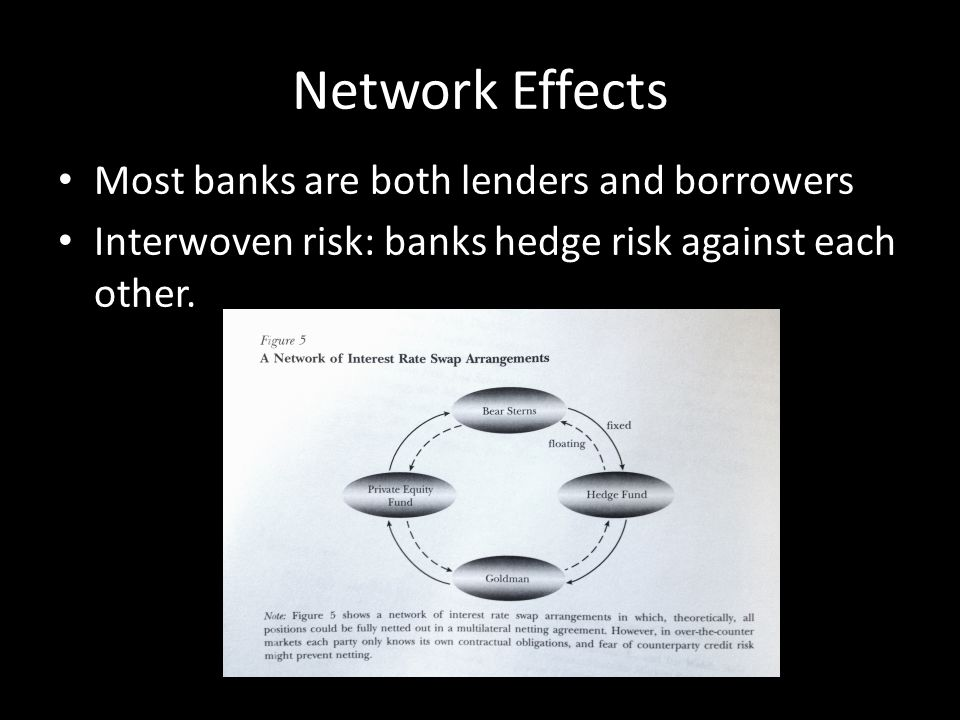 Network Effects Most banks are both lenders and borrowers Interwoven risk: banks hedge risk against each other.