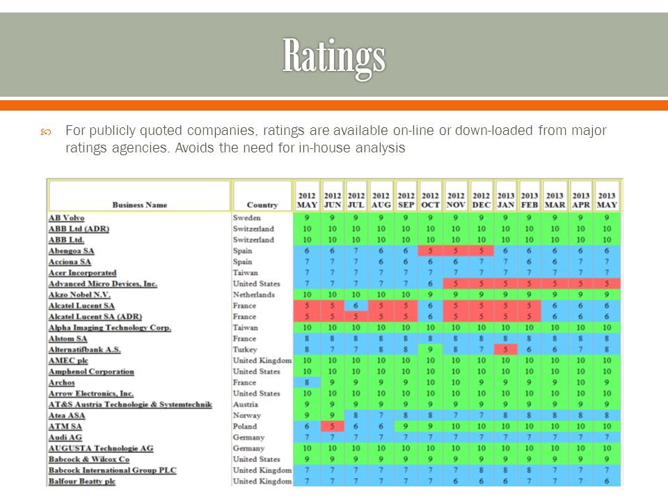 For publicly quoted companies, ratings are available on-line or down-loaded from major ratings agencies.