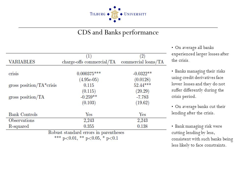 CDS and Banks performance On average all banks experienced larger losses after the crisis.