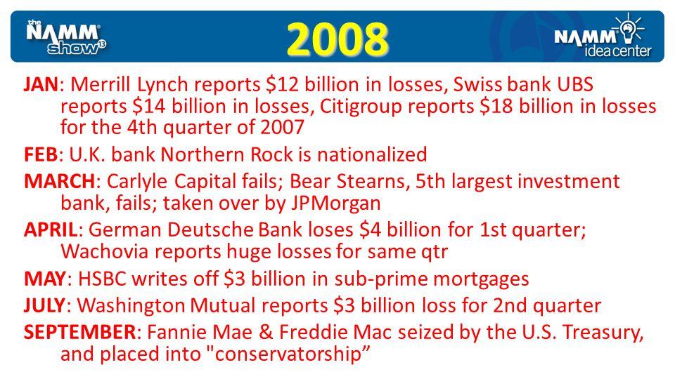 2008 JAN: Merrill Lynch reports $12 billion in losses, Swiss bank UBS reports $14 billion in losses, Citigroup reports $18 billion in losses for the 4