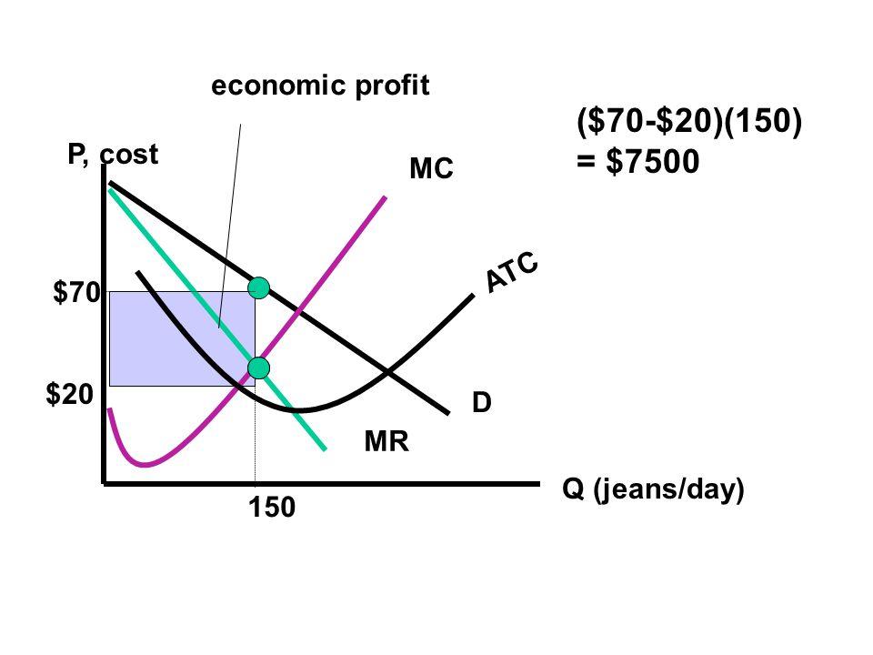 P, cost Q (jeans/day) D MR MC 150 $70 ATC $20 economic profit ($70-$20)(150) = $7500
