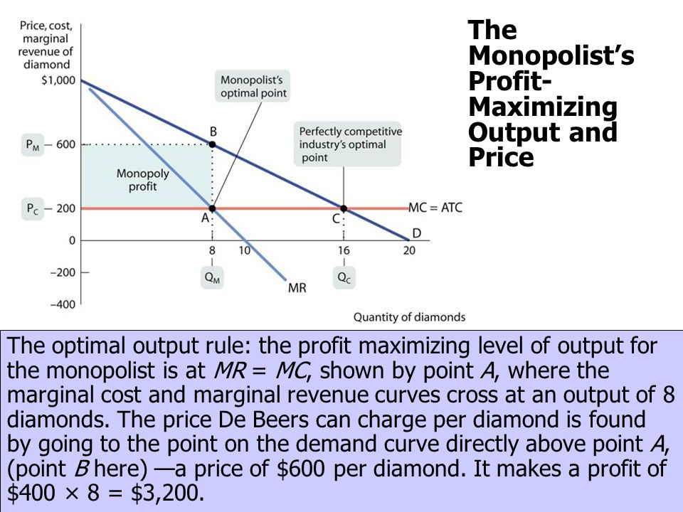 The Monopolists Profit- Maximizing Output and Price The optimal output rule: the profit maximizing level of output for the monopolist is at MR = MC, s