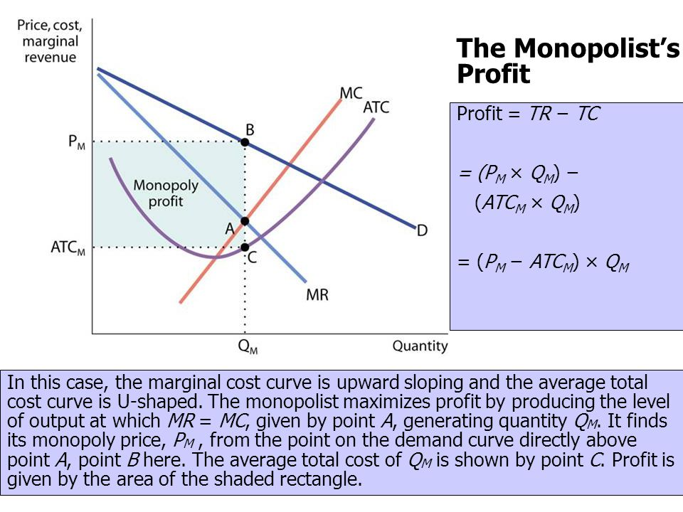 The Monopolists Profit In this case, the marginal cost curve is upward sloping and the average total cost curve is U-shaped. The monopolist maximizes