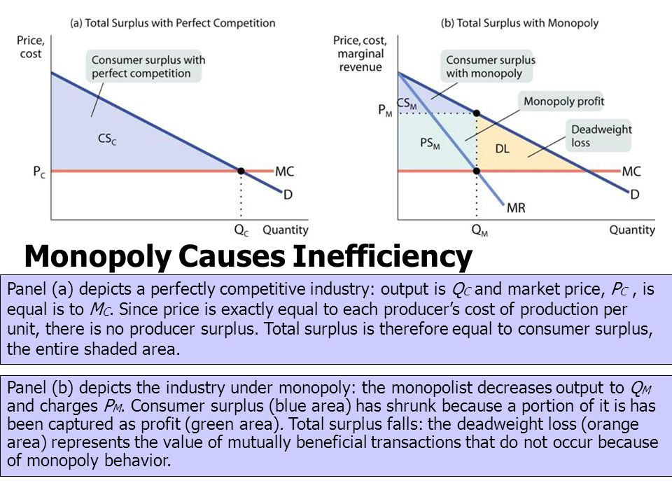 Monopoly Causes Inefficiency Panel (a) depicts a perfectly competitive industry: output is Q C and market price, P C, is equal is to M C. Since price