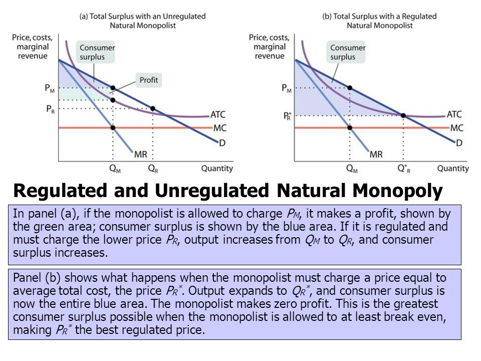 Regulated and Unregulated Natural Monopoly In panel (a), if the monopolist is allowed to charge P M, it makes a profit, shown by the green area; consu