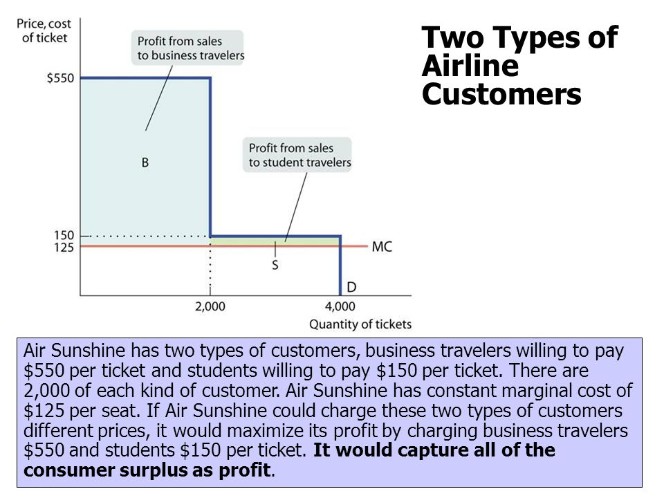 Two Types of Airline Customers Air Sunshine has two types of customers, business travelers willing to pay $550 per ticket and students willing to pay