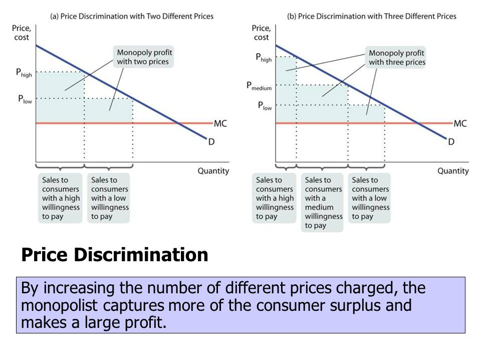 Price Discrimination By increasing the number of different prices charged, the monopolist captures more of the consumer surplus and makes a large prof