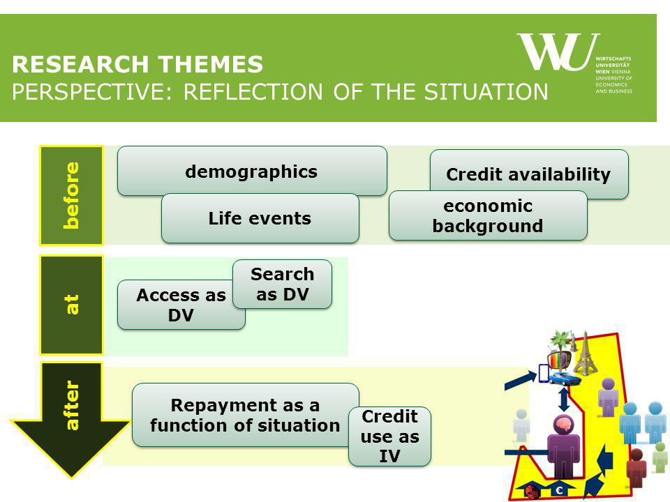 RESEARCH THEMES PERSPECTIVE: REFLECTION OF THE SITUATION after at before demographics Credit availability Life events economic background Access as DV Search as DV Repayment as a function of situation Credit use as IV
