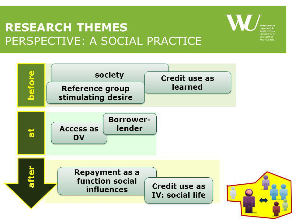 RESEARCH THEMES PERSPECTIVE: A SOCIAL PRACTICE after at before society Reference group stimulating desire Credit use as learned Access as DV Borrower- lender Repayment as a function social influences Credit use as IV: social life