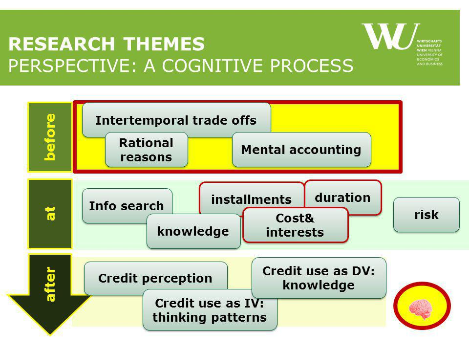 RESEARCH THEMES PERSPECTIVE: A COGNITIVE PROCESS after at before Intertemporal trade offs Rational reasons Mental accounting Info search installments Credit perception Credit use as IV: thinking patterns duration Cost& interests risk knowledge Credit use as DV: knowledge