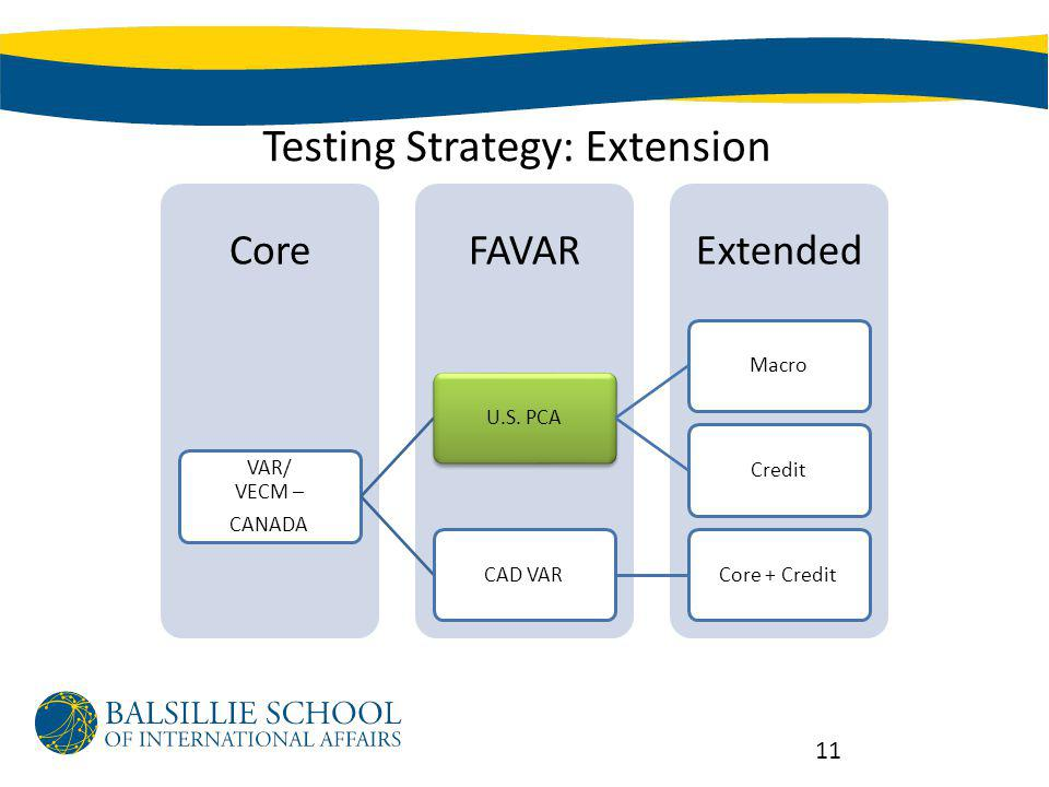 Testing Strategy: Extension ExtendedFAVARCore VAR/ VECM – CANADA U.S.