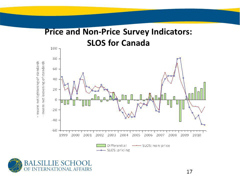 Price and Non-Price Survey Indicators: SLOS for Canada 17