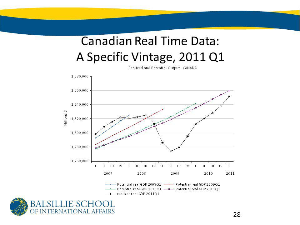 Canadian Real Time Data: A Specific Vintage, 2011 Q1 28