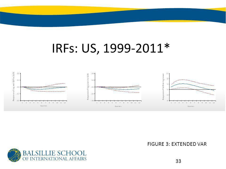 IRFs: US, 1999-2011* 33 FIGURE 3: EXTENDED VAR