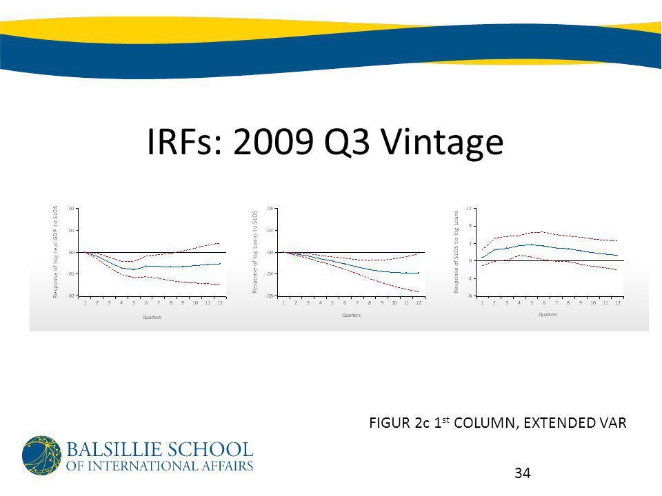 IRFs: 2009 Q3 Vintage 34 FIGUR 2c 1 st COLUMN, EXTENDED VAR