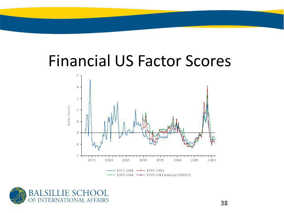 Financial US Factor Scores 38
