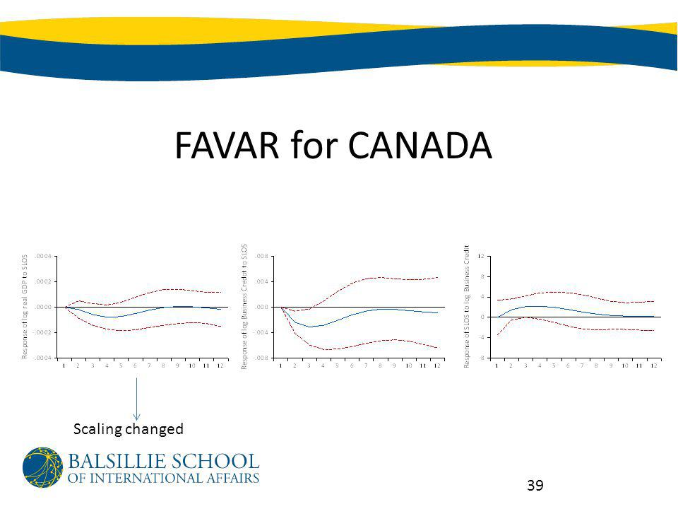 FAVAR for CANADA 39 Scaling changed