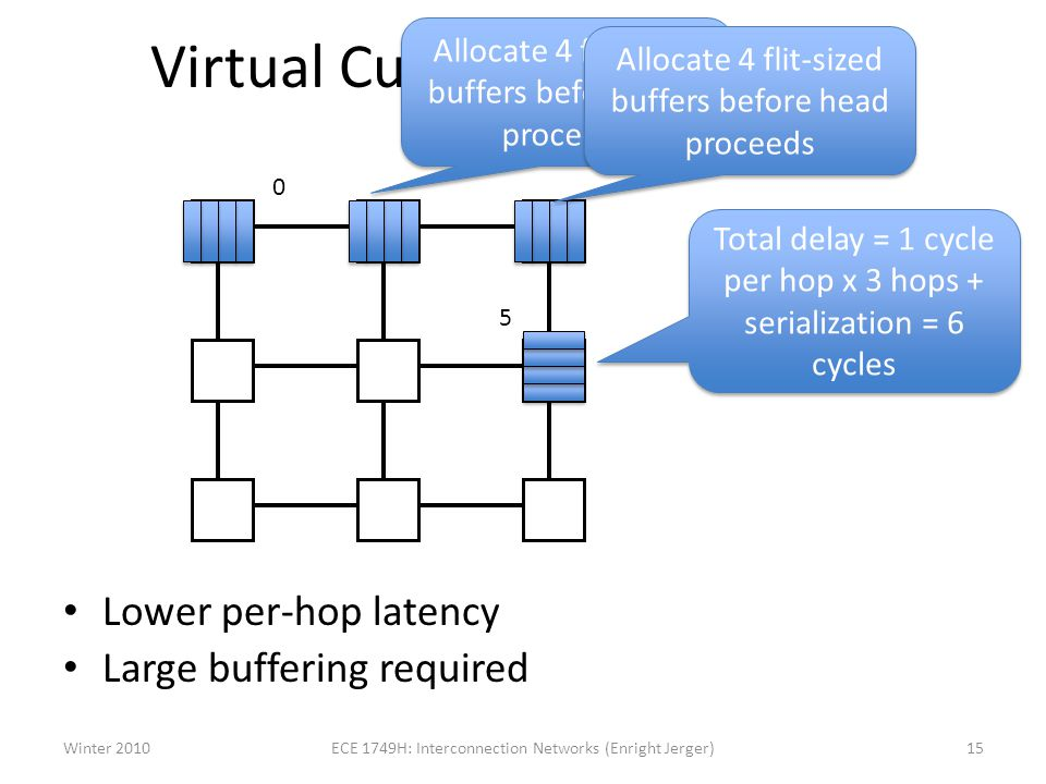 Virtual Cut Through Example Lower per-hop latency Large buffering required 0 5 Total delay = 1 cycle per hop x 3 hops + serialization = 6 cycles Allocate 4 flit-sized buffers before head proceeds Winter 201015ECE 1749H: Interconnection Networks (Enright Jerger)