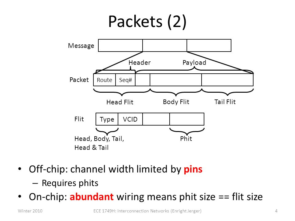 Packets (2) Off-chip: channel width limited by pins – Requires phits On-chip: abundant wiring means phit size == flit size RouteSeq# TypeVCID Packet Flit Head, Body, Tail, Head & Tail Phit HeaderPayload Head Flit Body FlitTail Flit Message Winter 20104ECE 1749H: Interconnection Networks (Enright Jerger)