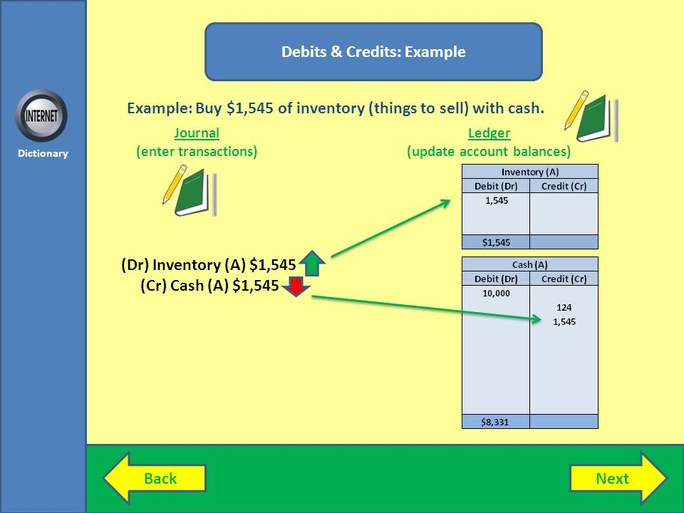 NextBack Dictionary Debits & Credits: Example Journal (enter transactions) Ledger (update account balances) (Dr) Inventory (A) $1,545 (Cr) Cash (A) $1,545 Example: Buy $1,545 of inventory (things to sell) with cash.