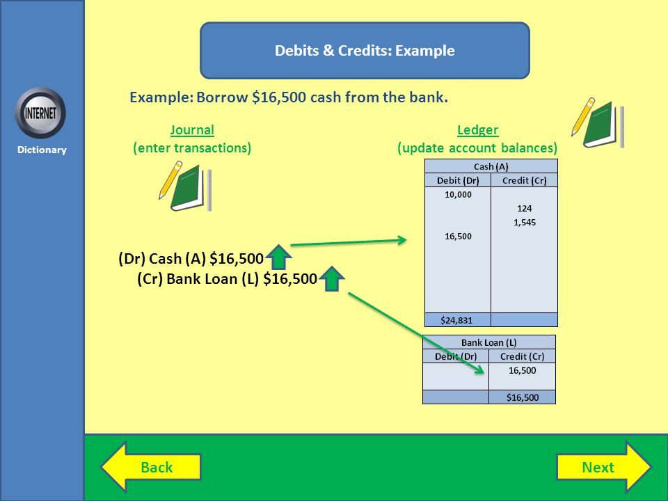 NextBack Dictionary Debits & Credits: Example Journal (enter transactions) Ledger (update account balances) (Dr) Cash (A) $16,500 (Cr) Bank Loan (L) $16,500 Example: Borrow $16,500 cash from the bank.