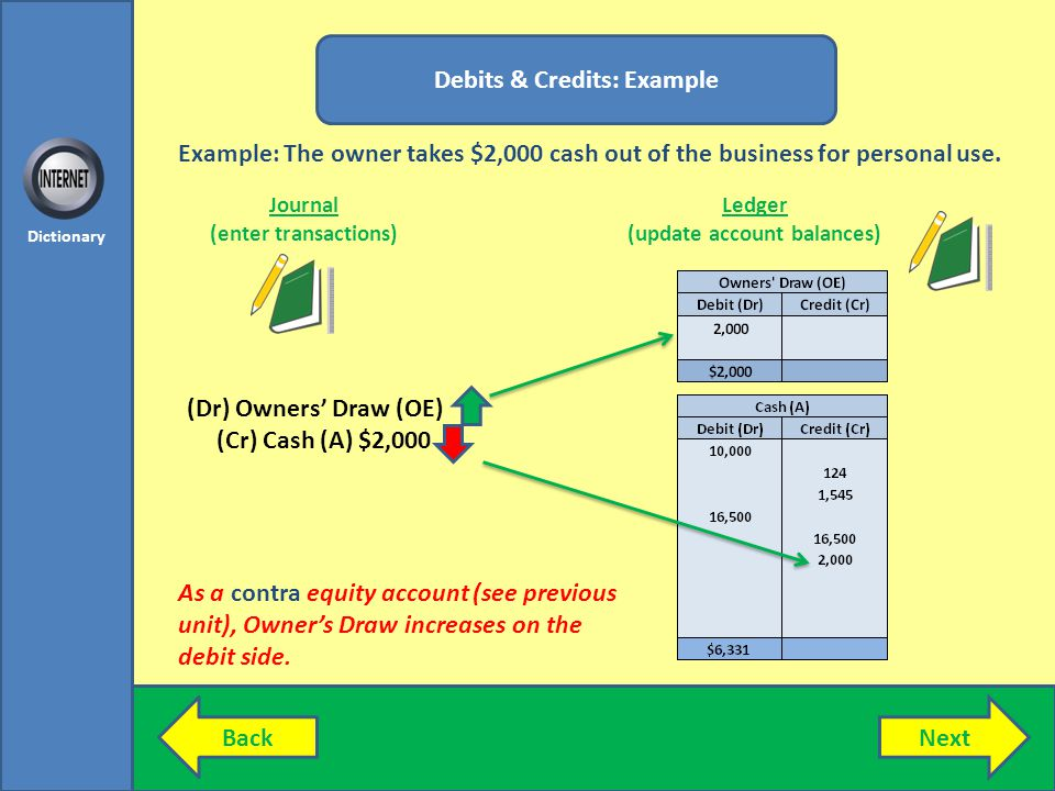 NextBack Dictionary Debits & Credits: Example Journal (enter transactions) Ledger (update account balances) (Dr) Owners Draw (OE) (Cr) Cash (A) $2,000 Example: The owner takes $2,000 cash out of the business for personal use.