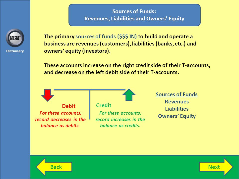 BackNext Dictionary Sources of Funds: Revenues, Liabilities and Owners Equity The primary sources of funds ($$$ IN) to build and operate a business are revenues (customers), liabilities (banks, etc.) and owners equity (investors).