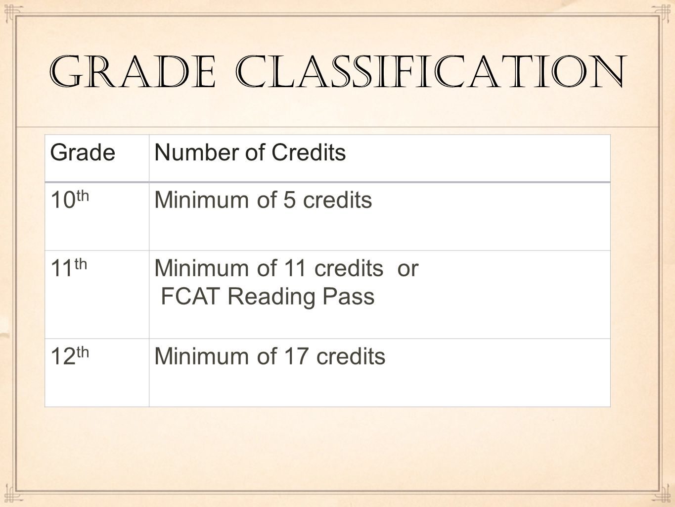 Grade classification GradeNumber of Credits 10 th Minimum of 5 credits 11 th Minimum of 11 credits or FCAT Reading Pass 12 th Minimum of 17 credits