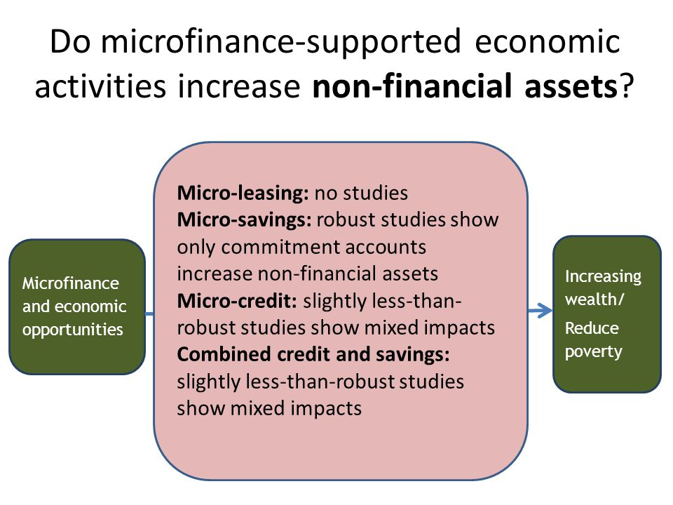 Do microfinance-supported economic activities increase non-financial assets? Microfinance and economic opportunities Increasing wealth/ Reduce poverty