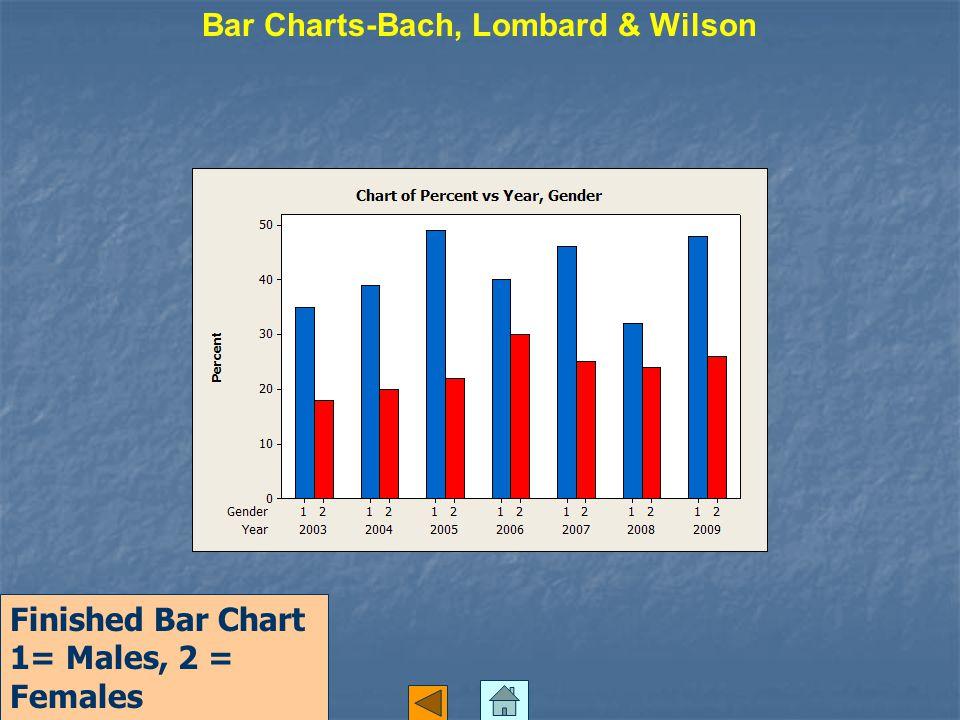 Finished Bar Chart 1= Males, 2 = Females Bar Charts-Bach, Lombard & Wilson
