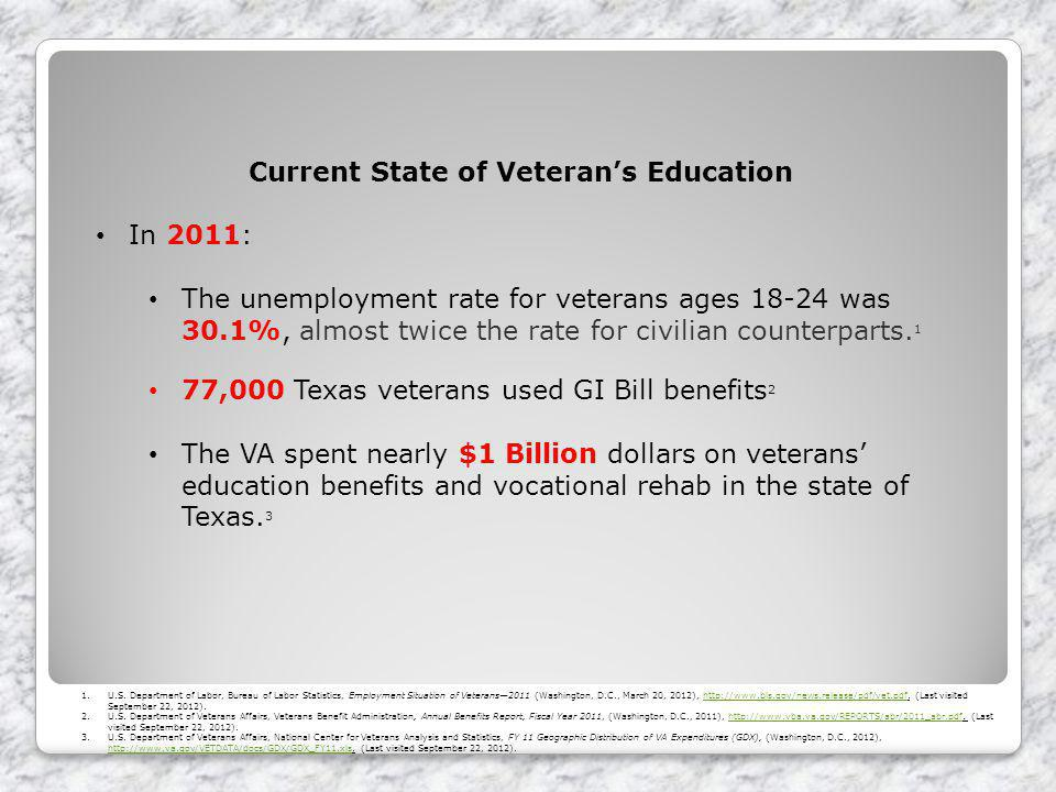 Current State of Veterans Education In 2011: The unemployment rate for veterans ages 18-24 was 30.1%, almost twice the rate for civilian counterparts.