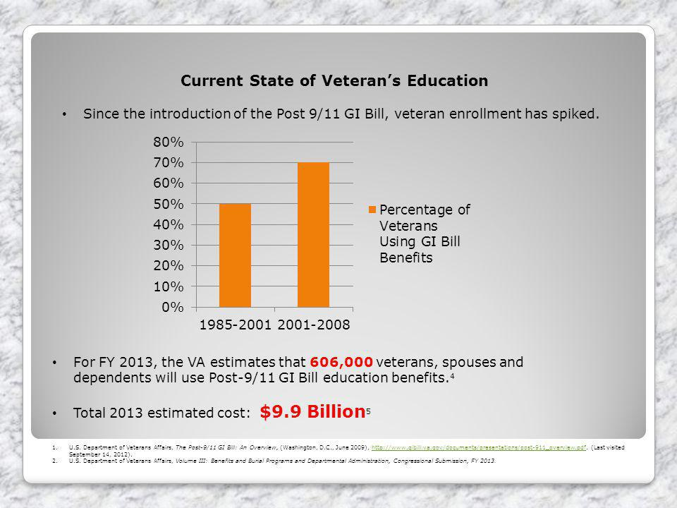 Current State of Veterans Education Since the introduction of the Post 9/11 GI Bill, veteran enrollment has spiked.