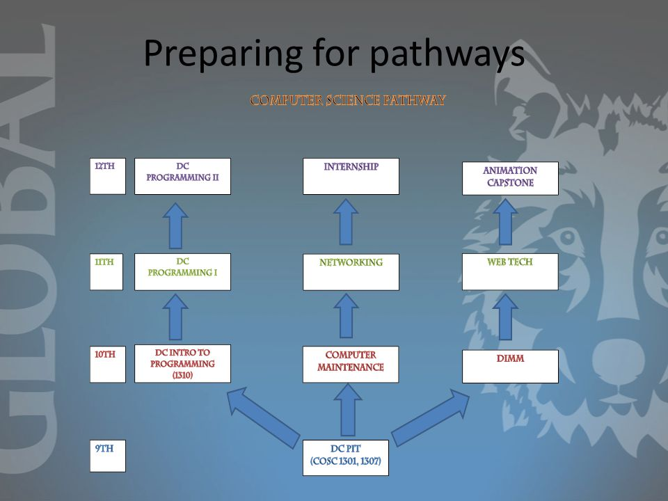 Preparing for pathways