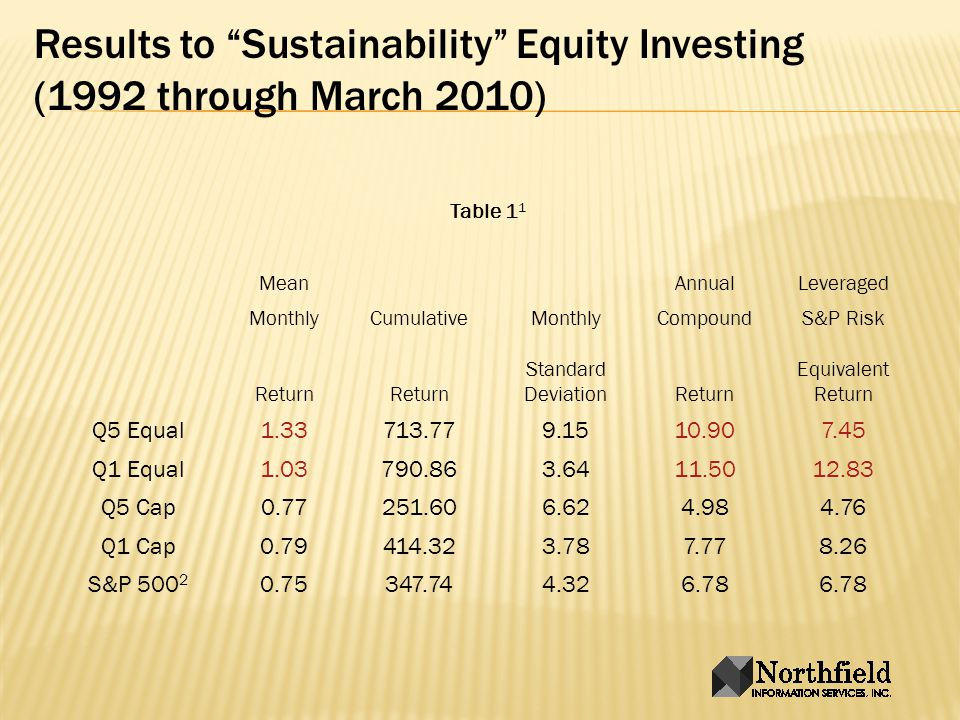 Results to Sustainability Equity Investing (1992 through March 2010) Table 1 1 MeanAnnualLeveraged MonthlyCumulativeMonthlyCompoundS&P Risk Return Standard DeviationReturn Equivalent Return Q5 Equal1.33713.779.1510.907.45 Q1 Equal1.03790.863.6411.5012.83 Q5 Cap0.77251.606.624.984.76 Q1 Cap0.79414.323.787.778.26 S&P 500 2 0.75347.744.326.78