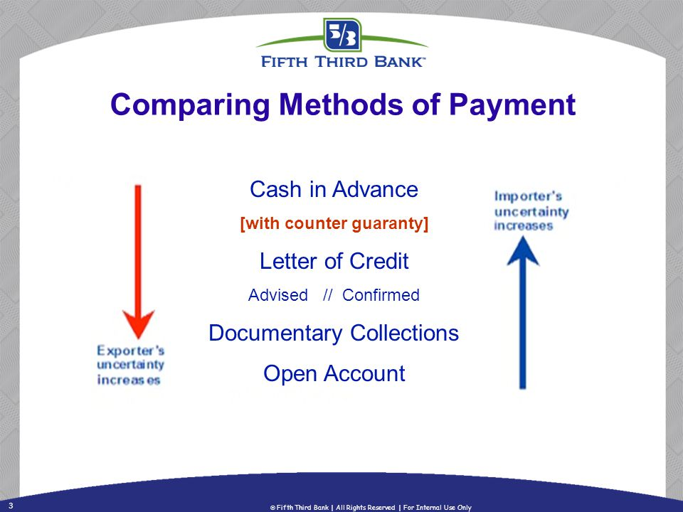 3 Fifth Third Bank | All Rights Reserved | For Internal Use Only Comparing Methods of Payment Cash in Advance [with counter guaranty] Letter of Credit