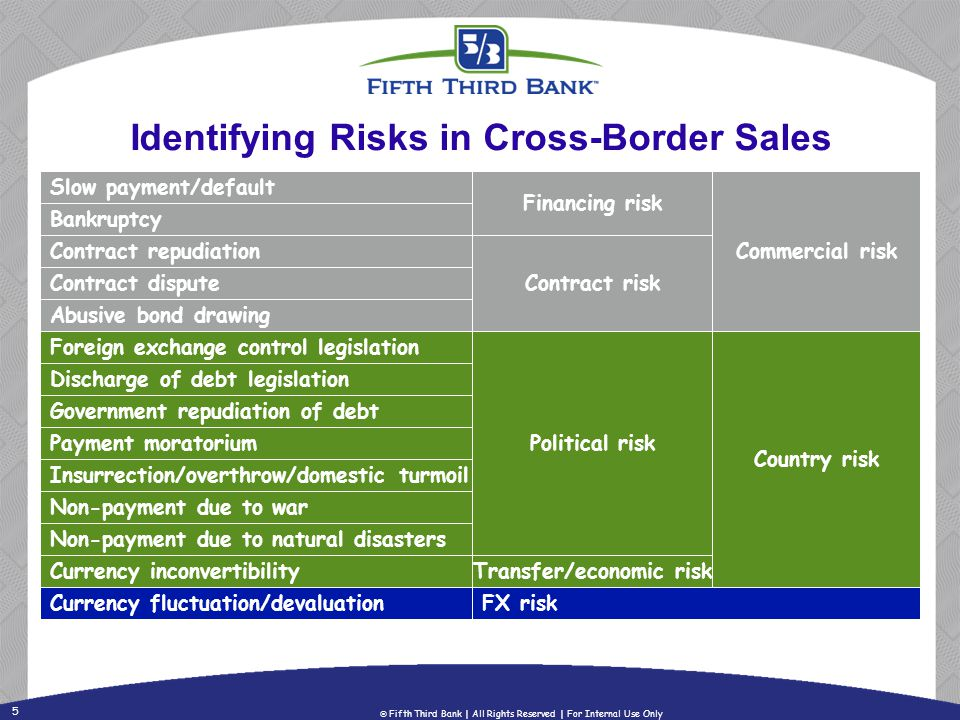 5 Fifth Third Bank | All Rights Reserved | For Internal Use Only Identifying Risks in Cross-Border Sales Slow payment/default Bankruptcy Contract repu