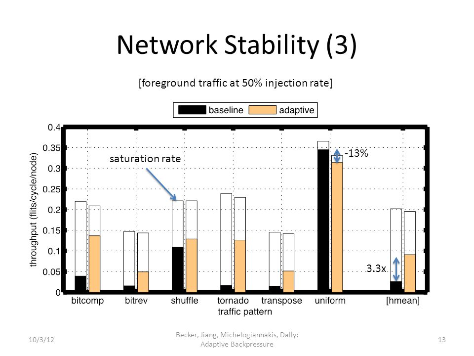Network Stability (3) Becker, Jiang, Michelogiannakis, Dally: Adaptive Backpressure [foreground traffic at 50% injection rate] 3.3x -13% saturation rate 1310/3/12