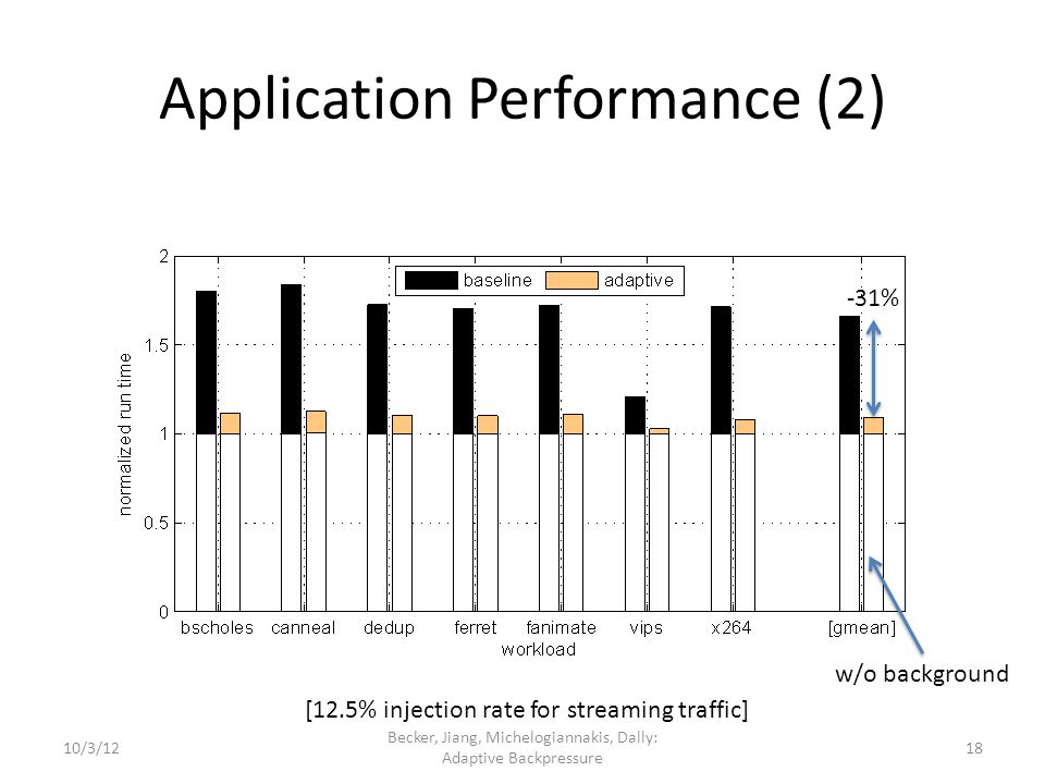 Application Performance (2) Becker, Jiang, Michelogiannakis, Dally: Adaptive Backpressure [12.5% injection rate for streaming traffic] -31% w/o backgr