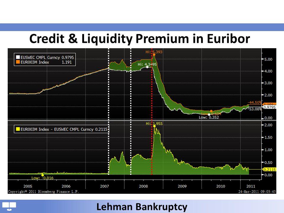 Credit & Liquidity Premium in Euribor Lehman Bankruptcy