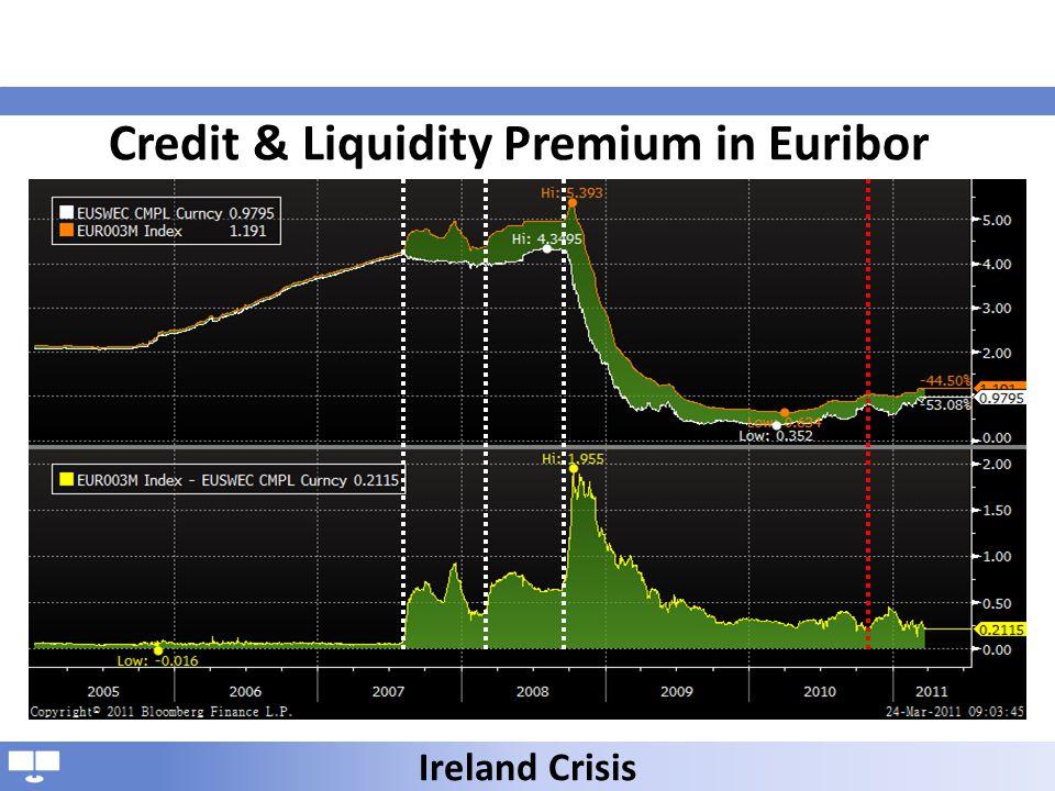 Credit & Liquidity Premium in Euribor Ireland Crisis