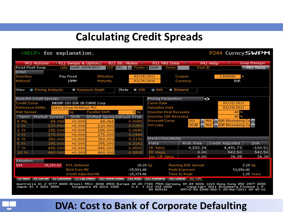 Calculating Credit Spreads DVA: Cost to Bank of Corporate Defaulting